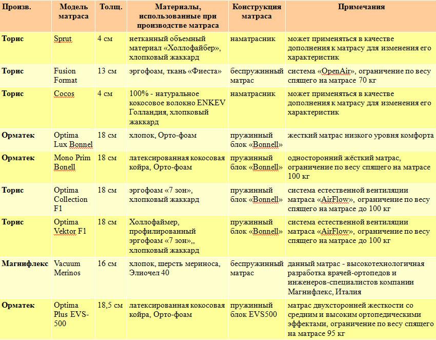 Таблица недорогих матрасов